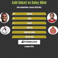 Said Bakari vs Daley Blind h2h player stats
