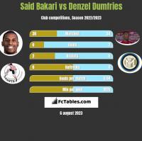 Said Bakari vs Denzel Dumfries h2h player stats