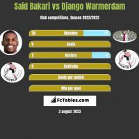 Said Bakari vs Django Warmerdam h2h player stats
