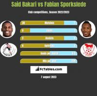 Said Bakari vs Fabian Sporkslede h2h player stats