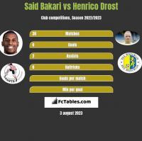 Said Bakari vs Henrico Drost h2h player stats
