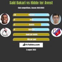 Said Bakari vs Hidde ter Avest h2h player stats