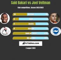 Said Bakari vs Joel Veltman h2h player stats