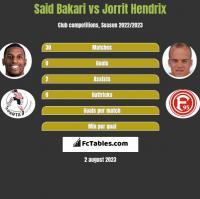 Said Bakari vs Jorrit Hendrix h2h player stats