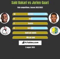 Said Bakari vs Jurien Gaari h2h player stats