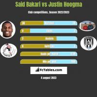 Said Bakari vs Justin Hoogma h2h player stats