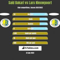 Said Bakari vs Lars Nieuwpoort h2h player stats