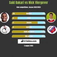 Said Bakari vs Nick Viergever h2h player stats