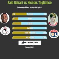 Said Bakari vs Nicolas Tagliafico h2h player stats