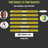Said Bakari vs Paul Quasten h2h player stats