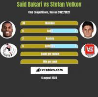 Said Bakari vs Stefan Velkov h2h player stats