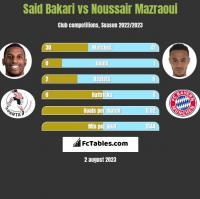 Said Bakari vs Noussair Mazraoui h2h player stats