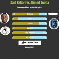Said Bakari vs Ahmed Touba h2h player stats