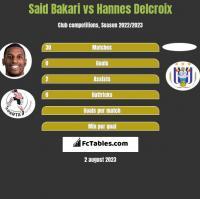 Said Bakari vs Hannes Delcroix h2h player stats