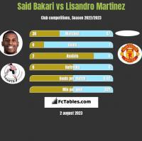 Said Bakari vs Lisandro Martinez h2h player stats