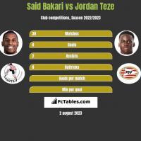 Said Bakari vs Jordan Teze h2h player stats