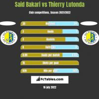 Said Bakari vs Thierry Lutonda h2h player stats