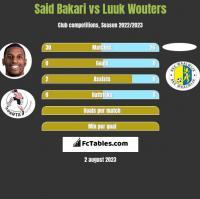 Said Bakari vs Luuk Wouters h2h player stats