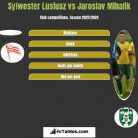 Sylwester Lusiusz vs Jaroslav Mihalik h2h player stats