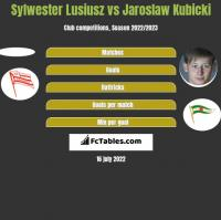 Sylwester Lusiusz vs Jaroslaw Kubicki h2h player stats