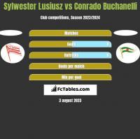 Sylwester Lusiusz vs Conrado Buchanelli h2h player stats