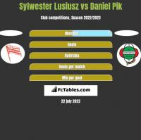 Sylwester Lusiusz vs Daniel Pik h2h player stats