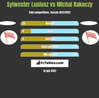 Sylwester Lusiusz vs Michal Rakoczy h2h player stats