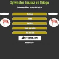 Sylwester Lusiusz vs Thiago h2h player stats