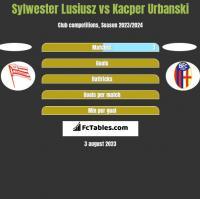 Sylwester Lusiusz vs Kacper Urbanski h2h player stats