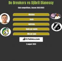 Bo Breukers vs Djibril Dianessy h2h player stats