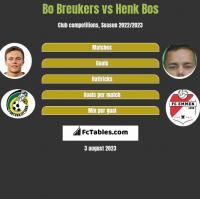 Bo Breukers vs Henk Bos h2h player stats