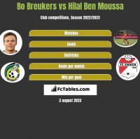 Bo Breukers vs Hilal Ben Moussa h2h player stats
