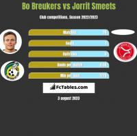 Bo Breukers vs Jorrit Smeets h2h player stats