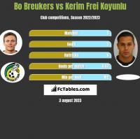 Bo Breukers vs Kerim Frei Koyunlu h2h player stats
