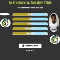 Bo Breukers vs Tesfaldet Tekie h2h player stats