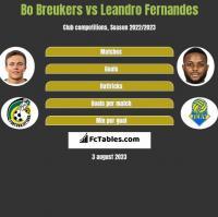 Bo Breukers vs Leandro Fernandes h2h player stats