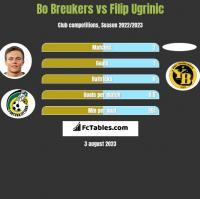 Bo Breukers vs Filip Ugrinic h2h player stats