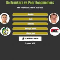 Bo Breukers vs Peer Koopmeiners h2h player stats