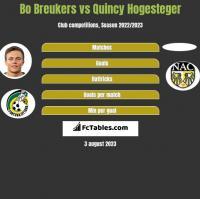Bo Breukers vs Quincy Hogesteger h2h player stats