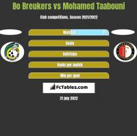 Bo Breukers vs Mohamed Taabouni h2h player stats