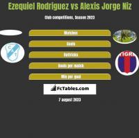 Ezequiel Rodriguez vs Alexis Jorge Niz h2h player stats