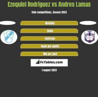 Ezequiel Rodriguez vs Andres Lamas h2h player stats