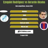 Ezequiel Rodriguez vs Gerardo Alcoba h2h player stats