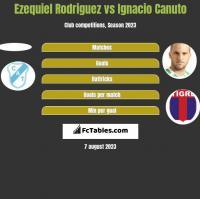 Ezequiel Rodriguez vs Ignacio Canuto h2h player stats
