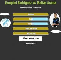 Ezequiel Rodriguez vs Matias Acuna h2h player stats
