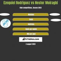 Ezequiel Rodriguez vs Nestor Moiraghi h2h player stats