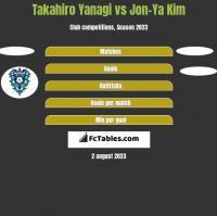 Takahiro Yanagi vs Jon-Ya Kim h2h player stats
