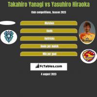 Takahiro Yanagi vs Yasuhiro Hiraoka h2h player stats