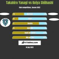 Takahiro Yanagi vs Keiya Shiihashi h2h player stats