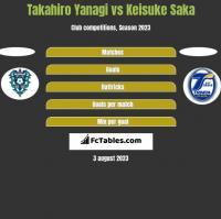 Takahiro Yanagi vs Keisuke Saka h2h player stats